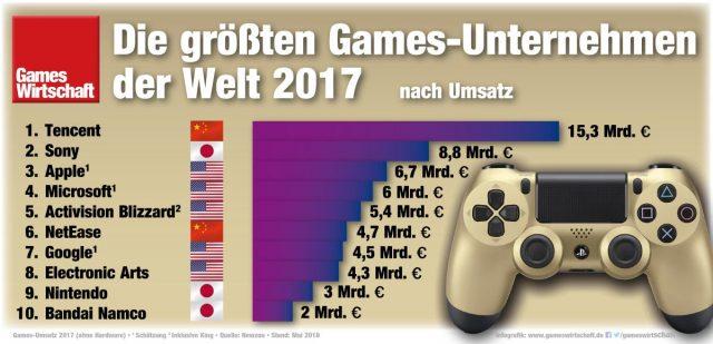 Wirtschaft Newzoo: Deutschland ist fünftgrößter Spielemarkt der Welt